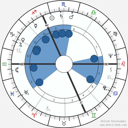 Claude Brulé wikipedia, horoscope, astrology, instagram
