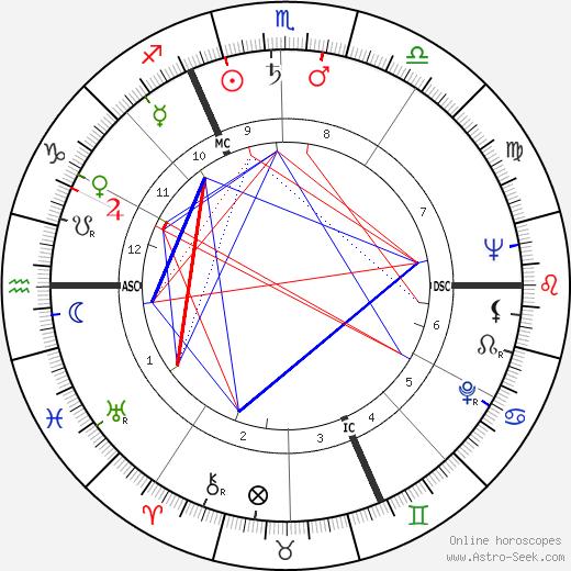 Claude Brulé astro natal birth chart, Claude Brulé horoscope, astrology