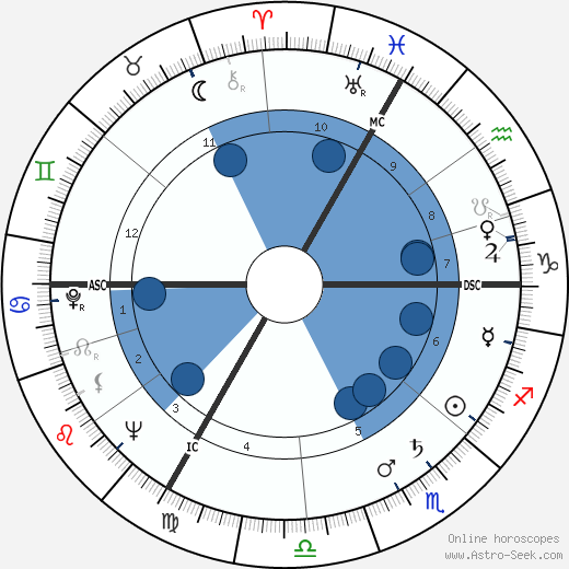 Claude Lanzmann wikipedia, horoscope, astrology, instagram