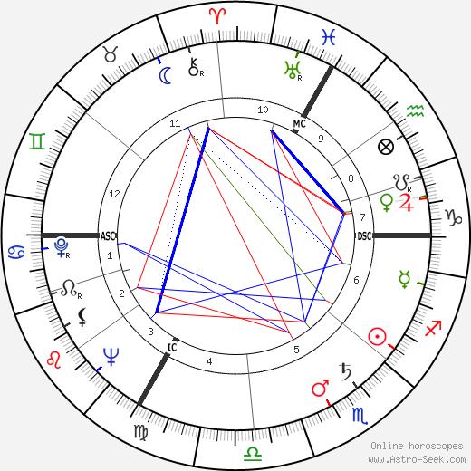 Клод Ланцман Claude Lanzmann день рождения гороскоп, Claude Lanzmann Натальная карта онлайн