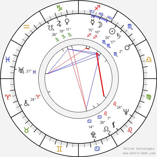 Curt Lowens birth chart, biography, wikipedia 2019, 2020
