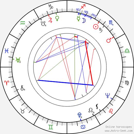 Curt Lowens birth chart, Curt Lowens astro natal horoscope, astrology