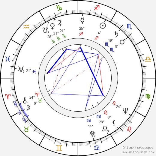 Dee Turnell birth chart, biography, wikipedia 2020, 2021