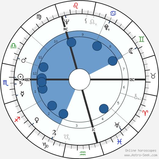 Dieter Wellershoff wikipedia, horoscope, astrology, instagram