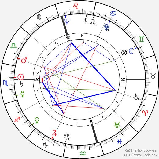 Dieter Wellershoff tema natale, oroscopo, Dieter Wellershoff oroscopi gratuiti, astrologia