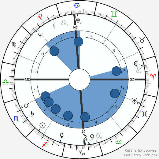 Ernie Wise wikipedia, horoscope, astrology, instagram