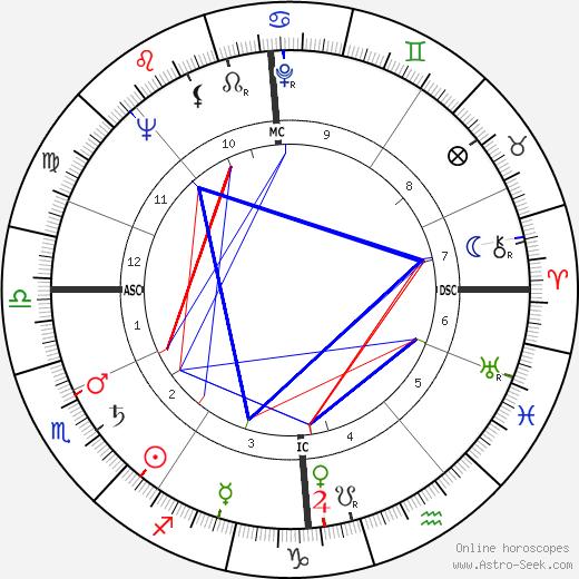Ernie Wise tema natale, oroscopo, Ernie Wise oroscopi gratuiti, astrologia