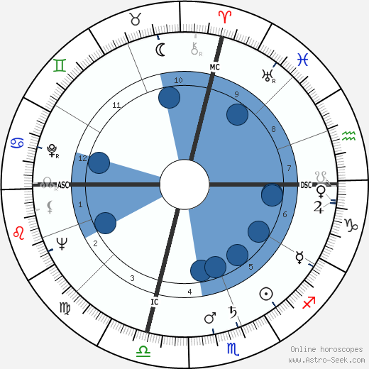 Francis Clark Howell wikipedia, horoscope, astrology, instagram