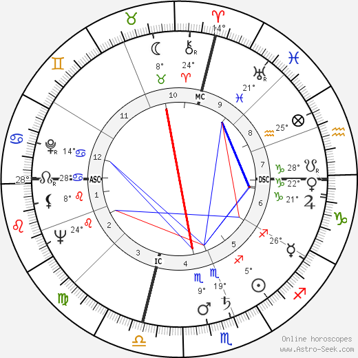 Francis Clark Howell birth chart, biography, wikipedia 2018, 2019