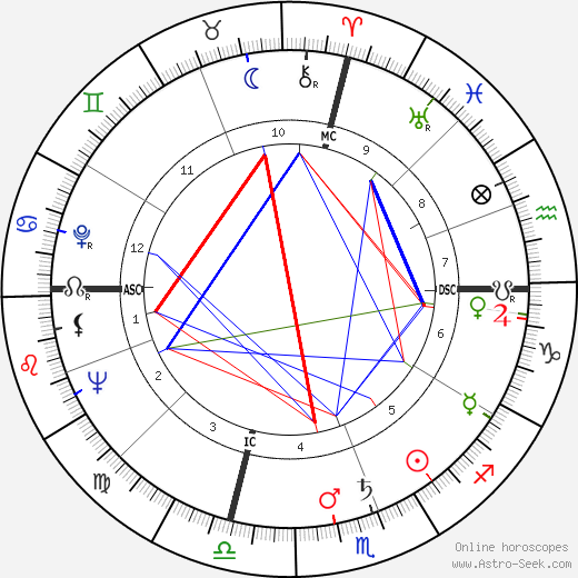 Francis Clark Howell astro natal birth chart, Francis Clark Howell horoscope, astrology