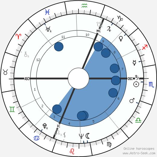Giuseppe Panini wikipedia, horoscope, astrology, instagram