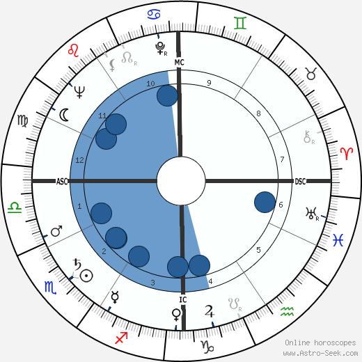 Hank Ruszkowski wikipedia, horoscope, astrology, instagram