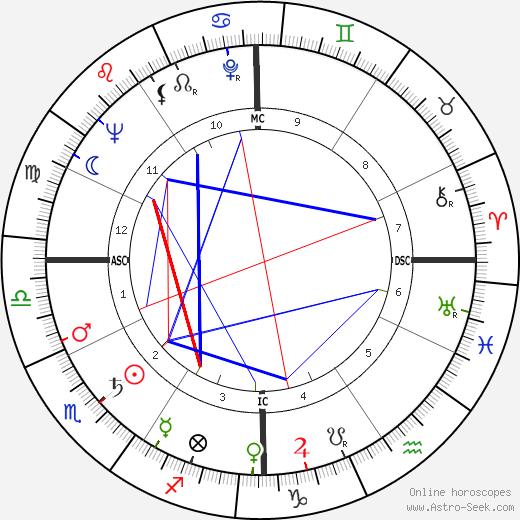 Hank Ruszkowski день рождения гороскоп, Hank Ruszkowski Натальная карта онлайн