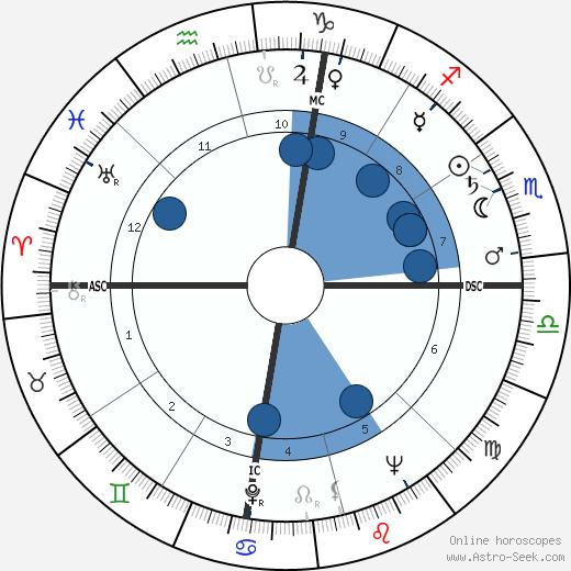 Howard Baker wikipedia, horoscope, astrology, instagram