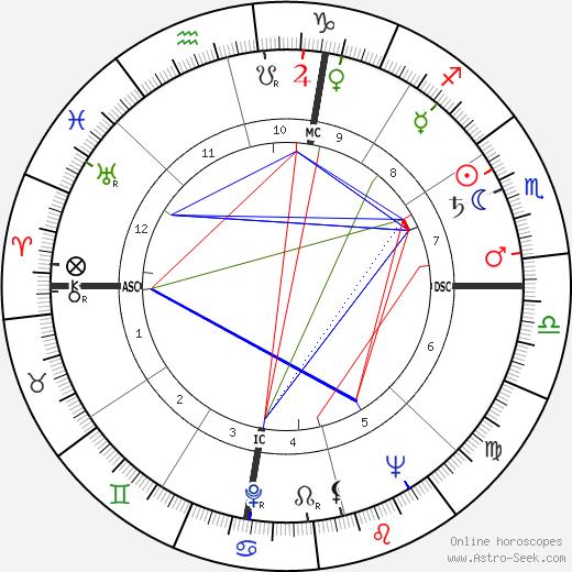 Говард Бейкер Howard Baker день рождения гороскоп, Howard Baker Натальная карта онлайн