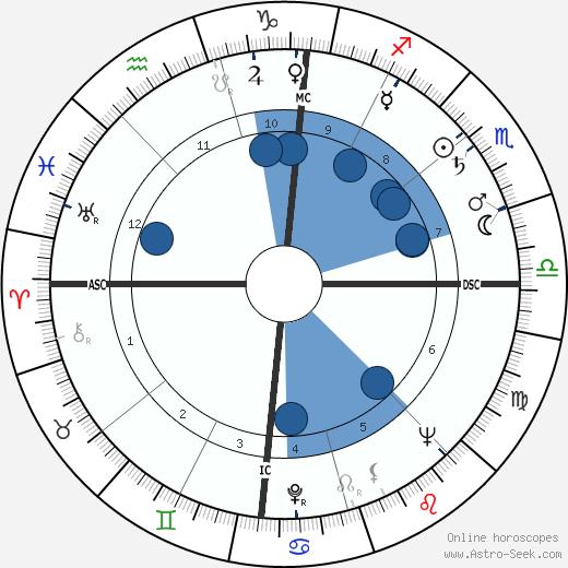 Jean-Pierre Alaux wikipedia, horoscope, astrology, instagram