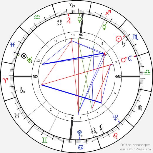 Jean-Pierre Alaux astro natal birth chart, Jean-Pierre Alaux horoscope, astrology