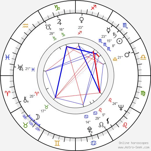 Jerzy Krasowski birth chart, biography, wikipedia 2019, 2020