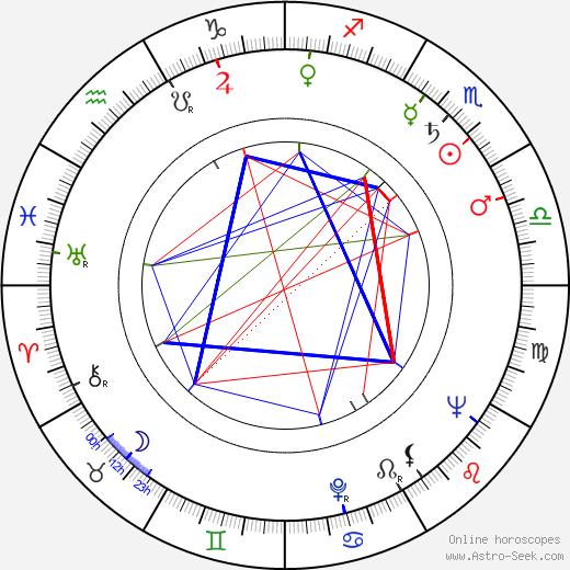 Jerzy Krasowski astro natal birth chart, Jerzy Krasowski horoscope, astrology