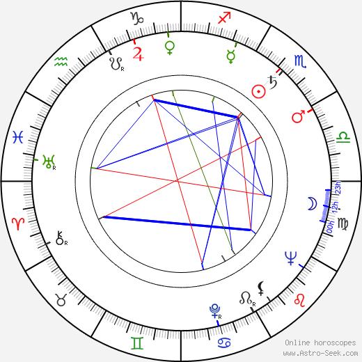 Джон Гиллермин John Guillermin день рождения гороскоп, John Guillermin Натальная карта онлайн