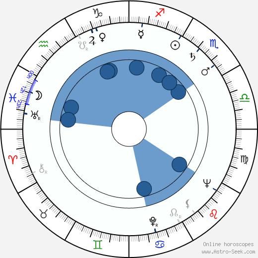 Johnny Mandel wikipedia, horoscope, astrology, instagram