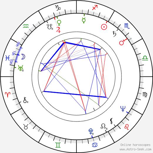 Johnny Mandel tema natale, oroscopo, Johnny Mandel oroscopi gratuiti, astrologia