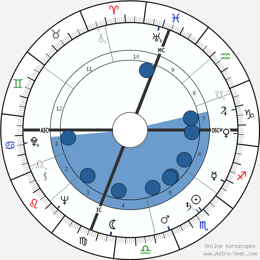 Jonathan Winters horoscope, astrology, sign, zodiac, date of birth, instagram