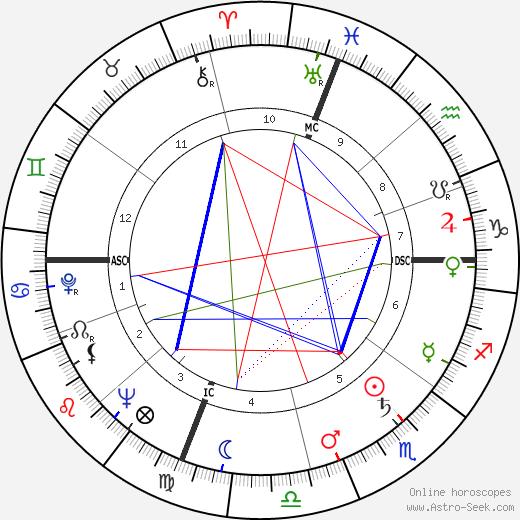 Джонатан Уинтерс Jonathan Winters день рождения гороскоп, Jonathan Winters Натальная карта онлайн