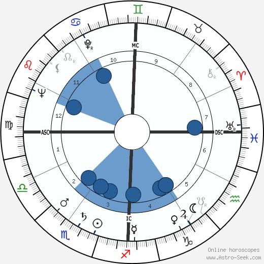 Kaye Ballard wikipedia, horoscope, astrology, instagram