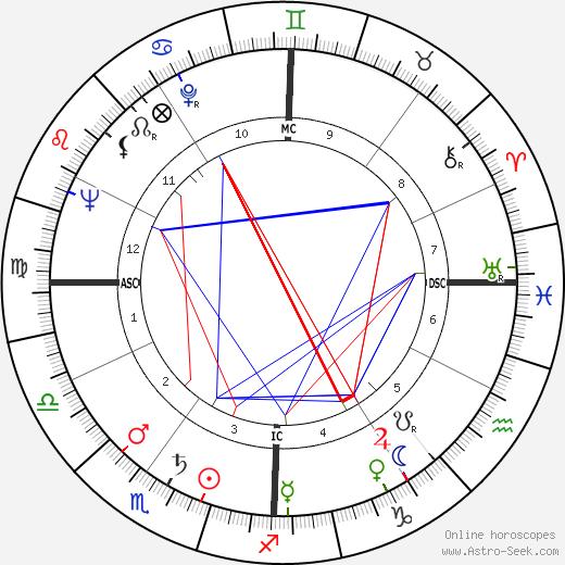 Kaye Ballard tema natale, oroscopo, Kaye Ballard oroscopi gratuiti, astrologia