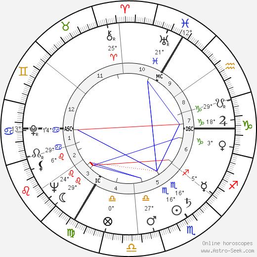 Lazare Gianessi birth chart, biography, wikipedia 2019, 2020