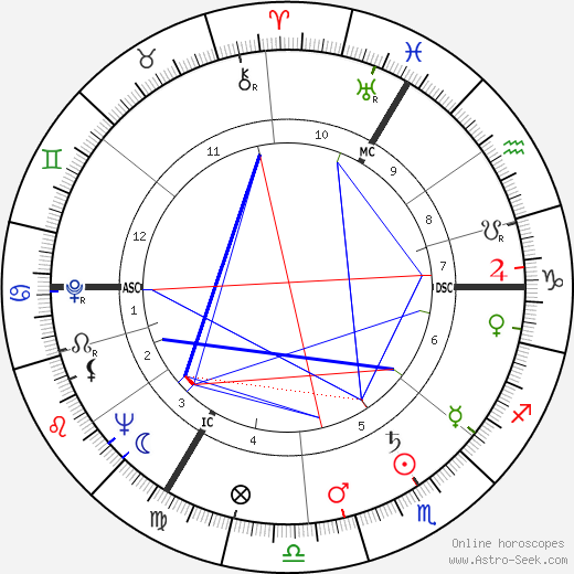 Lazare Gianessi astro natal birth chart, Lazare Gianessi horoscope, astrology