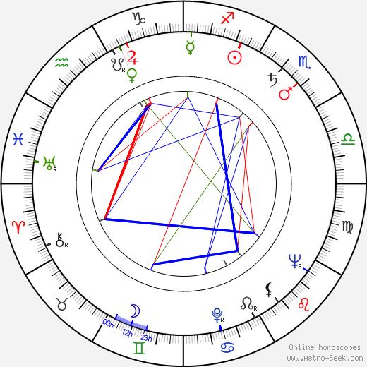 Lise Bourdin astro natal birth chart, Lise Bourdin horoscope, astrology