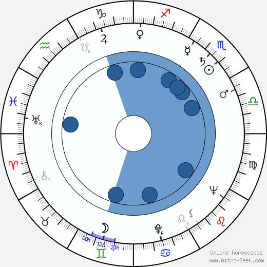 Lucille Barkley wikipedia, horoscope, astrology, instagram