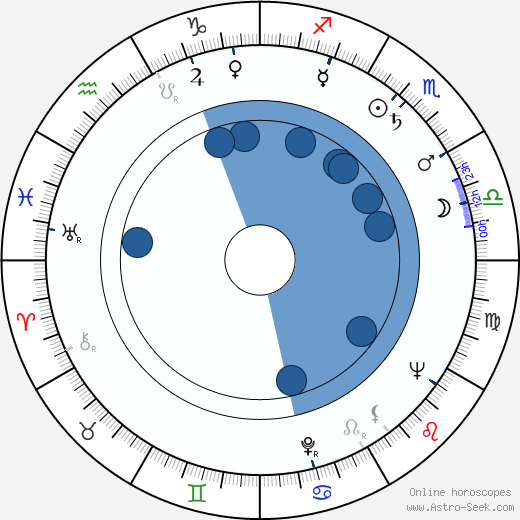 Maila Tuomi wikipedia, horoscope, astrology, instagram