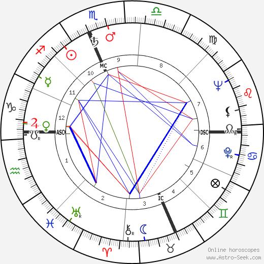Маршалл Томпсон Marshall Thompson день рождения гороскоп, Marshall Thompson Натальная карта онлайн