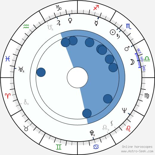 Martti Tiuri wikipedia, horoscope, astrology, instagram
