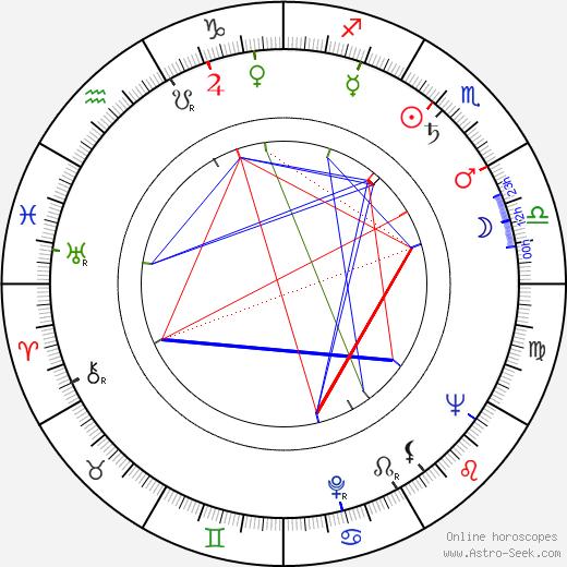 Martti Tiuri astro natal birth chart, Martti Tiuri horoscope, astrology