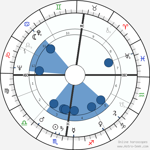 Michel Bouquet horoscope, astrology, sign, zodiac, date of birth, instagram