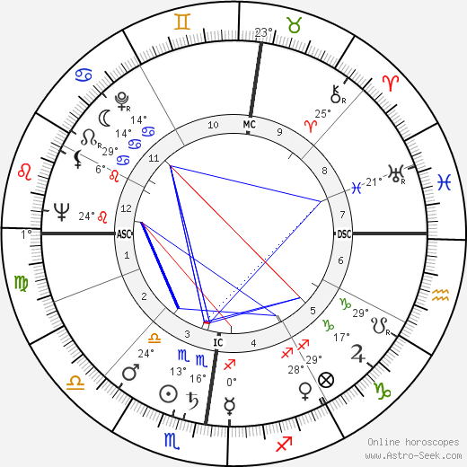 Michel Bouquet birth chart, biography, wikipedia 2018, 2019