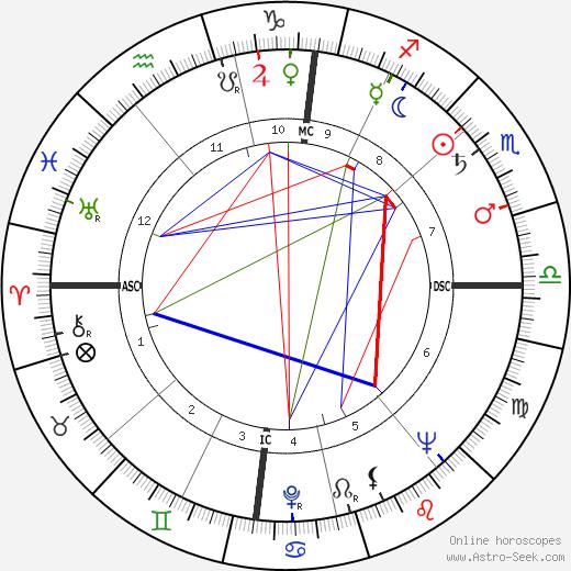 Michel Reyt день рождения гороскоп, Michel Reyt Натальная карта онлайн