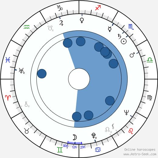 Nikolaj Prokopovič wikipedia, horoscope, astrology, instagram