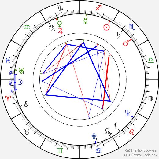 Nonna Mordyukova tema natale, oroscopo, Nonna Mordyukova oroscopi gratuiti, astrologia