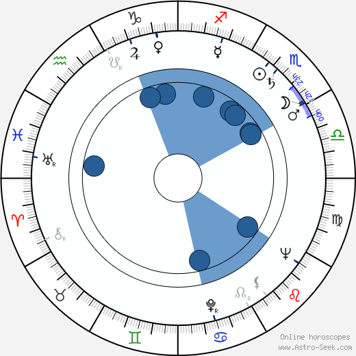 Raquel Revuelta wikipedia, horoscope, astrology, instagram