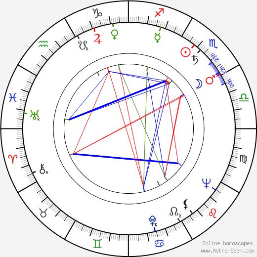 Raquel Revuelta день рождения гороскоп, Raquel Revuelta Натальная карта онлайн
