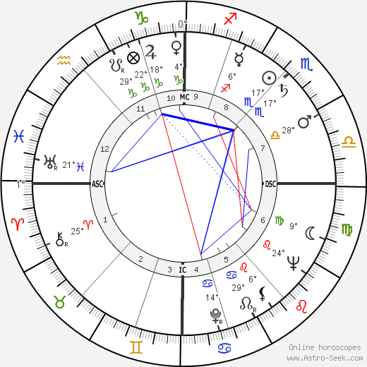 Richard Burton birth chart, biography, wikipedia 2017, 2018