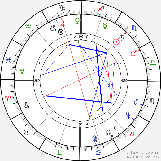 Richard Burton astro natal birth chart, Richard Burton horoscope, astrology