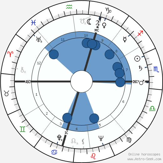 Robert F. Kennedy wikipedia, horoscope, astrology, instagram