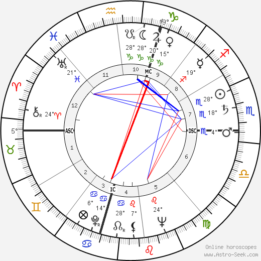 Robert F. Kennedy birth chart, biography, wikipedia 2018, 2019