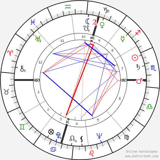 Robert F. Kennedy astro natal birth chart, Robert F. Kennedy horoscope, astrology
